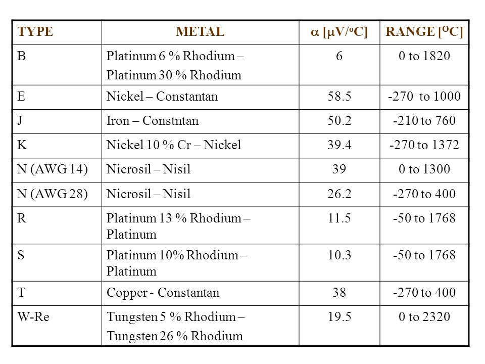 TYPE METAL.  [V/oC] RANGE [OC] B. Platinum 6 % Rhodium – Platinum 30 % Rhodium. 6. 0 to 1820.